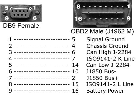 OBD2 Male to DB9 Female Cable OBD2 cable ELD cable J1939